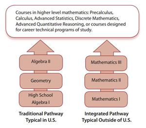 Reeves, David / What is Integrated Math 1?