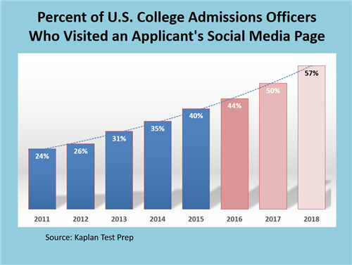 Social Media and Colllege