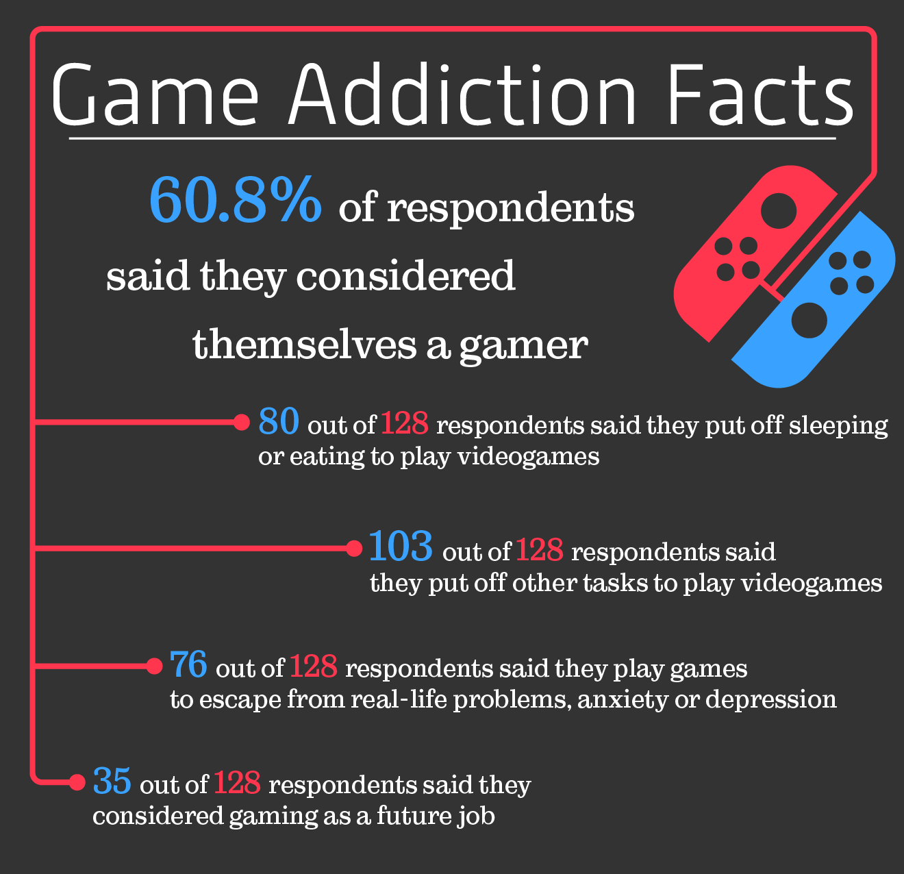 Game addiction