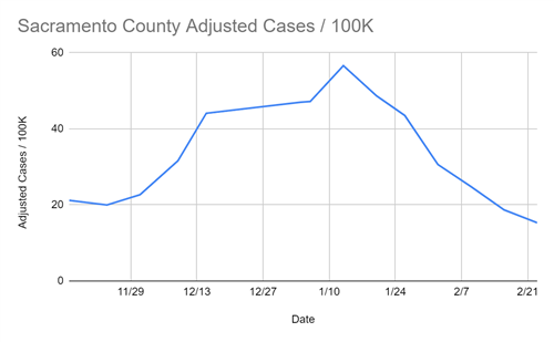 Sacramento County Adjusted Cases per 100k for Feb. 25, 2021