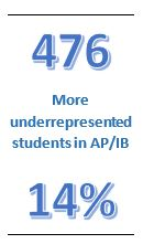 476 more underrepresented students in AP/IB 14%