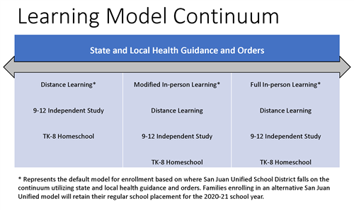 Graphic of the learning Model Continuum showing options as health conditions improve