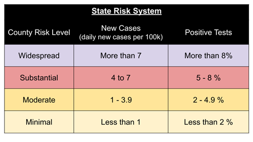 State Risk System Chart