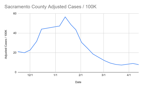 Sac County Adjusted Cases per 100,000 residents for April 15, 20201