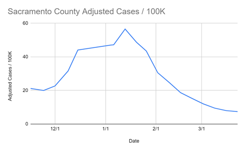 Sacramento County Adjusted Cases per 100,000 residents for March 26, 2021
