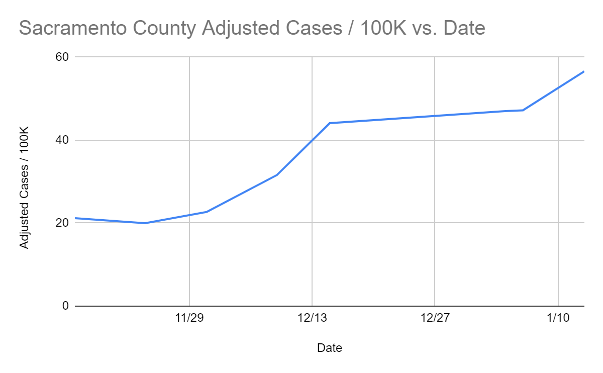 Graph showing the Sacramento County Adjusted Cases per 100,000 versus dates. Graph shows that rates are rising.