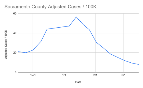 Sacramento County adjusted cases per 100,000 residents for March 18