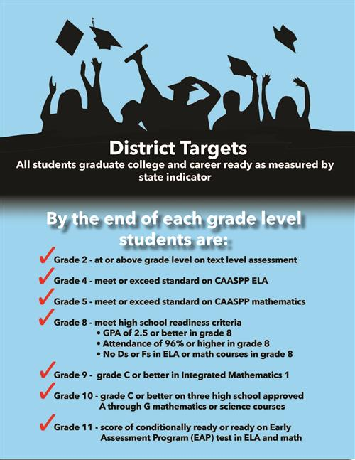 District Targets
