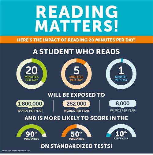 Minutes spent reading improve scores on standardized tests