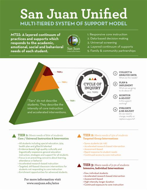 Multi Tiered System Of Support Mtss Home