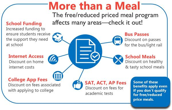 Graphic on benefits of completing a meal application