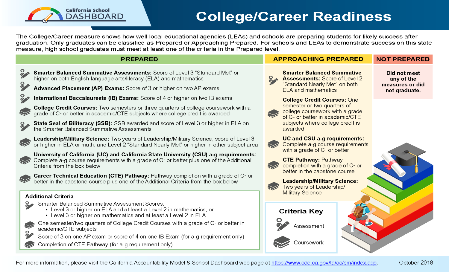 California College/Career Indicator graphic