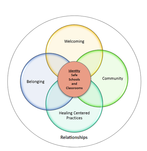 Venn Diagram of components of a supportive school/classroom environment
