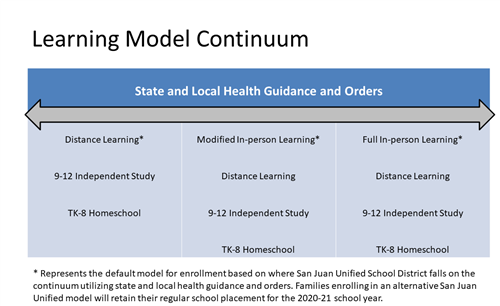 Table listing instructional models to be offered as health conditions change.