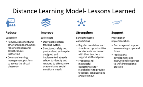 Graphic listing lessons learned from implementation of distance learning.