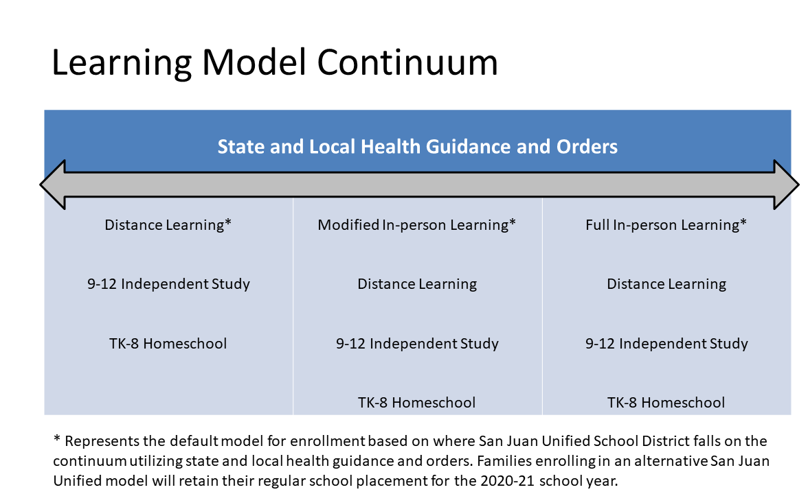 Chart showing the learning model continuum