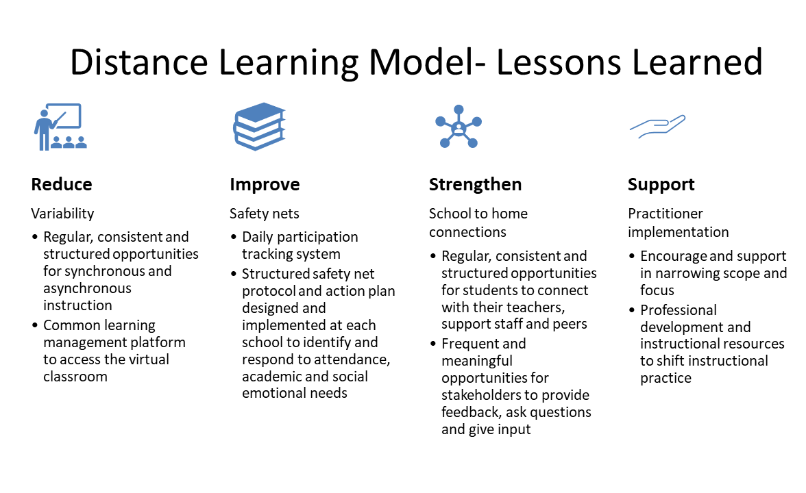 Distance Learning Model Lessons Learned Graphic