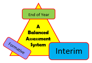 Assessment Evaluation and Planning / SBAC Interim Assessments